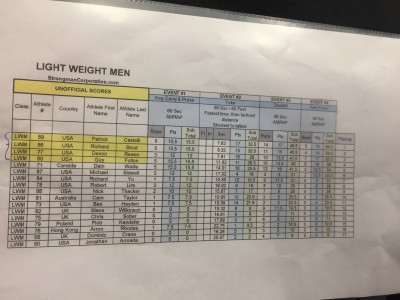 Light Weight Men Arnold Strongman Classic 2017